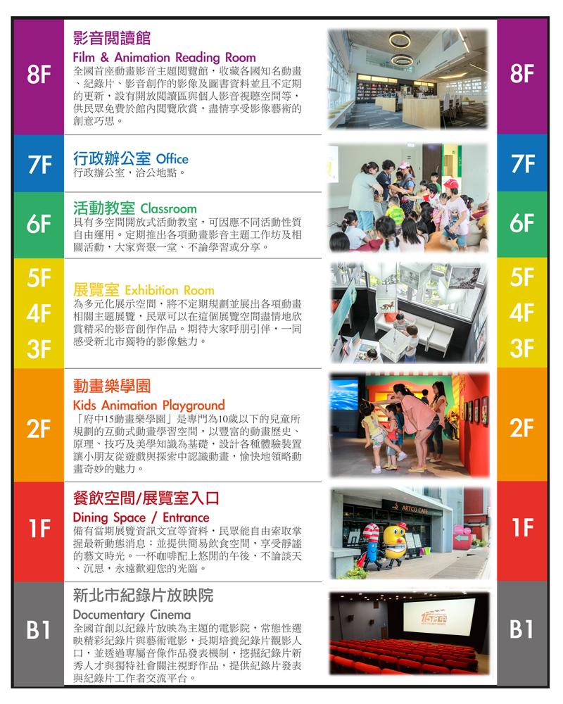 樓層總覽:B1/新北市紀錄片放映院;1F/餐飲空間、展覽室入口;2F/動畫樂學園;3F-5F/展覽室;6F/活動教室;7F/行政辦公室;8F影音閱讀館